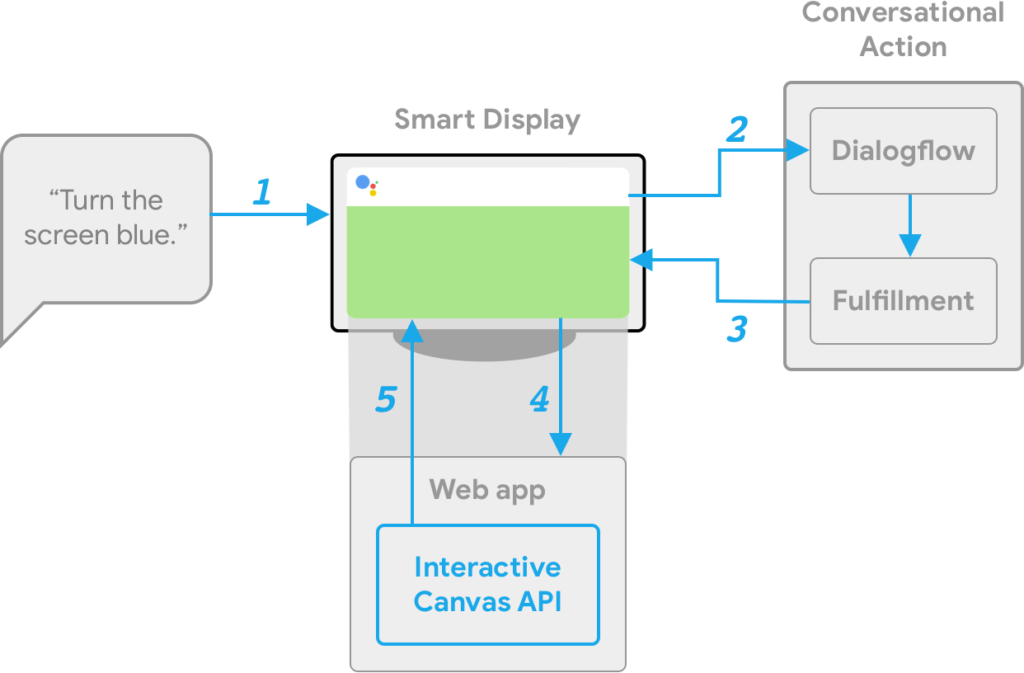 Interactive Canvas - Build Visual Immersive Games for Google